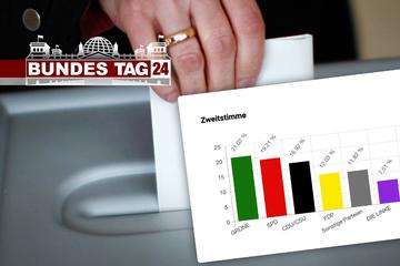 Ergebnisse der U18-Wahl: Deutschlands Jugend wählt grün!