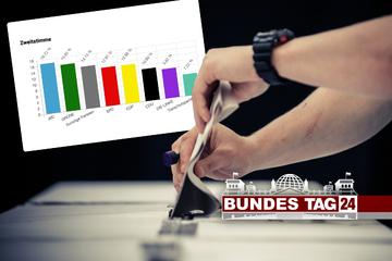 Sachsens Jugend würde die AfD als stärkste Partei in den Bundestag wählen