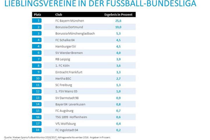 Überraschung: RB Leipzig landet im Ranking noch vor Köln, Berlin und Freiburg.