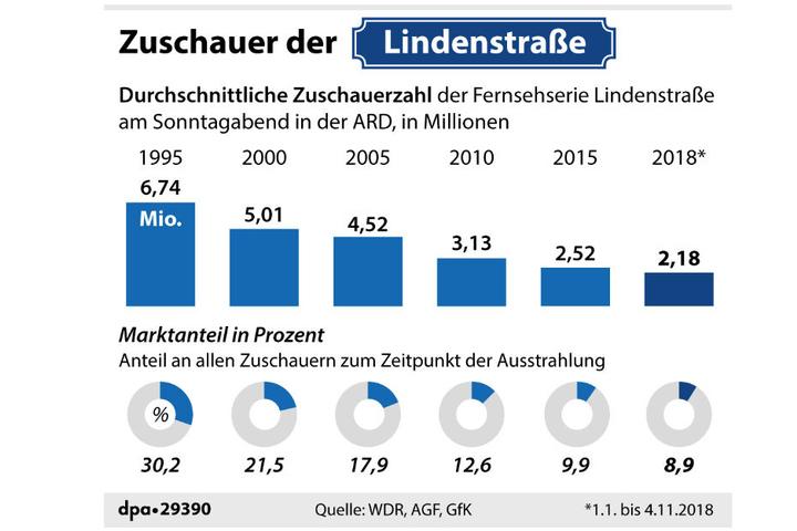 Die Zuschauerzahlen der Lindenstraße sind über die Jahre stetig gesunken.