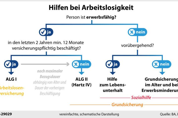 Wird in Deutschland ein Mensch arbeitslos, bekommt er Hilfe vom Staat.