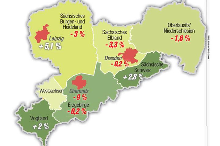 Die Grafik zeigt: Während in Dresden und Chemnitz die Touristen-Zahlen sanken, erfuhr Leipzig einen deutlichen Zuwachs.
