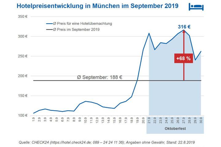 Die Hotelpreise steigen zur Wiesnzeit in München deutlich.