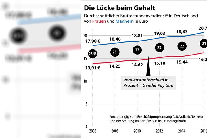 Die Lücke beim Gehalt klafft zwischen Frauen und Männern kräftig, wie die Statistik des Statistischen Bundesamtes zeigt.