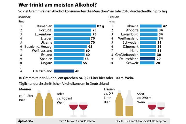 Alkoholkonsum in den in der Studie untersuchten Ländern nach Geschlecht.