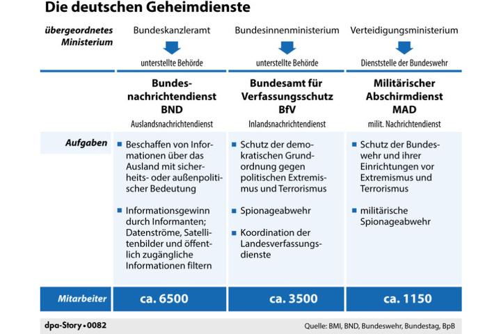 Die Geheimdienste der Behörden in Deutschland im Überblick. Der MAD ist dem Verteidigungsministerium unterstellt.