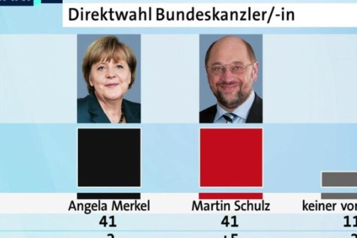 Könnte man den Bundeskanzler direkt wählen, würden sich 41 Prozent der Deutschen für Martin Schulz (61, SPD) entscheiden - genauso viele, wie für Angela Merkel (62, CDU).