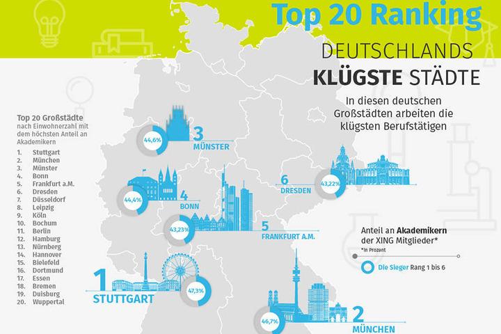 Stuttgart und München setzten sich im Vergleich deutlich von der Konkurrenz ab.