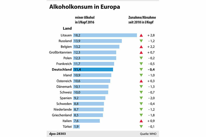 So viel reinen Alkohol trinken die europäischen Länder pro jahr.