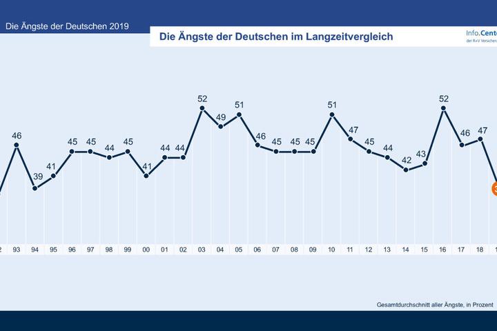 So entwickelte sich die Angst der Deutschen im gesamten Studienverlauf.