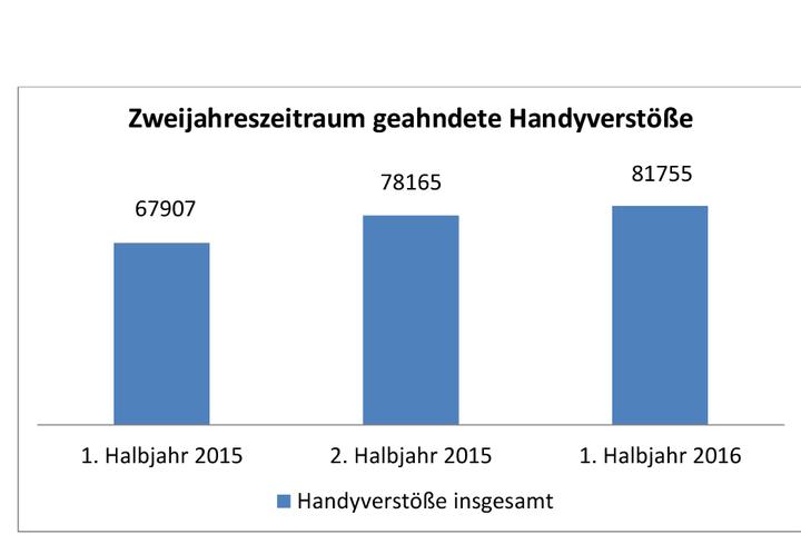 Im Vergleich zum Vorjahr sind die Verstöße mit Handy am Steuer gestiegen.