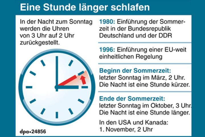 Die Geschichte der Zeitumstellung in Kurzform.