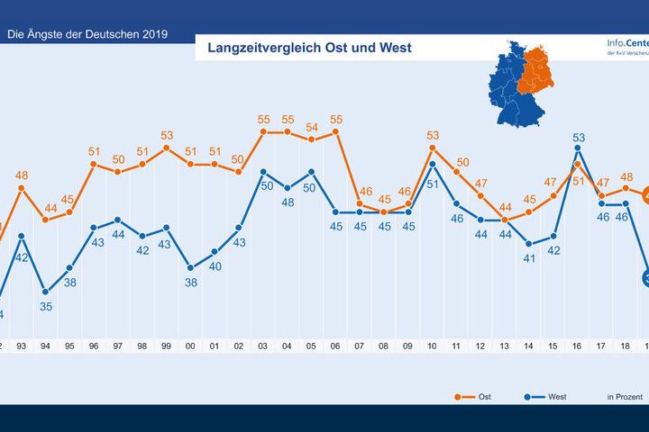 Unterschiede zwischen dem Osten (gelb) und Westen (blau) Deutschlands sind oft klar erkennbar.