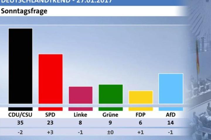 Am 27.Januar lag die Union noch deutlich vor der SPD.