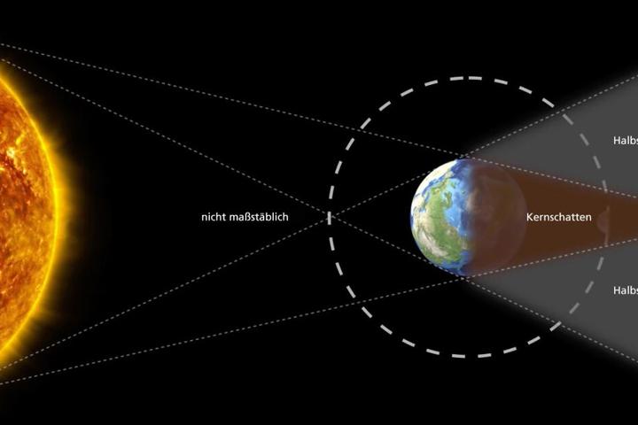 Die Stellung des Mondes während einer totalen Mondfinsternis.