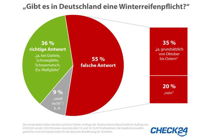 Die Grafik zeigt, wie viele nicht wissen, wann Winterreifen in Deutschland Pflicht sind.