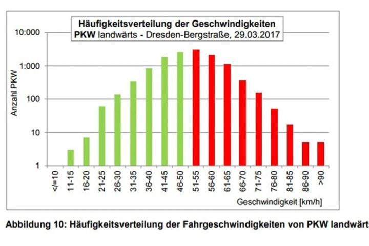 Die Grafik zeigt, wie schnell Autos über die Bergstraße donnern. Erfasst werden die Daten durch Dauerzählstellen im Asphalt.