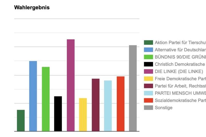 Im Landkreis Leipzig wählten die Jugendlichen größtenteils links.
