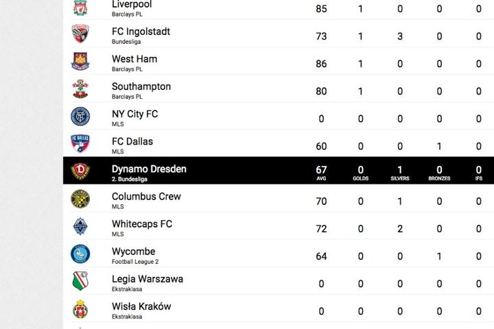 Dynamo Dresden hat eine Mannschaftsstärke von 67 Punkten.