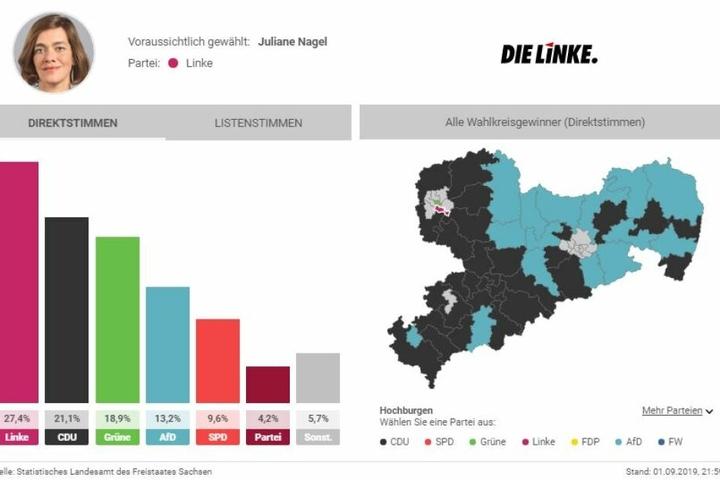 Juliane Nagel kommt mit Die Linke auf 27,4 Prozent der Direktstimmen.