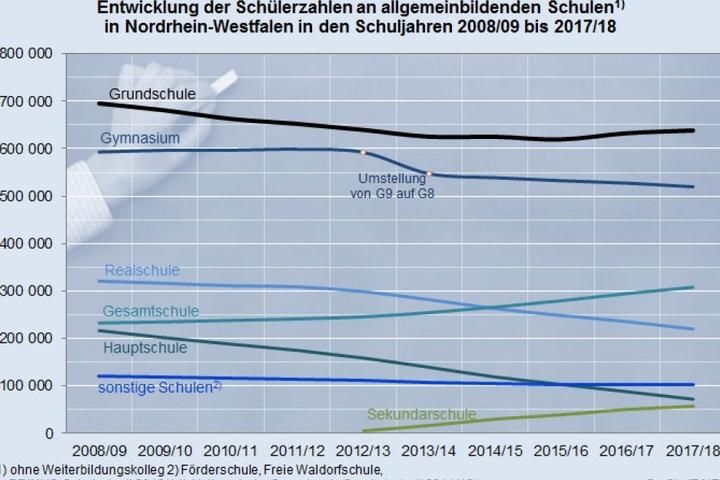 Zuwächse können vor allem die Gesamtschulen verzeichnen: Im Vergleich zum Schuljahr 2008/09 besuchen 32,3 Prozent mehr Schülerinnen und Schüler diese Schulform.