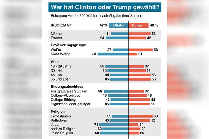 So sieht die Statistik der Wähler aus.