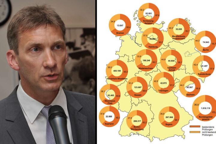 Links im Bild: Andreas Grünewald (54) ist Vorsitzender des Landesverbands sächsischer Fahrlehrer e.V. Rechts im Bild: Die Grafik gibt einen Überblick über die Durchfaller-Quoten bei der theoretischen Führerscheinprüfung in ganz Deutschland.