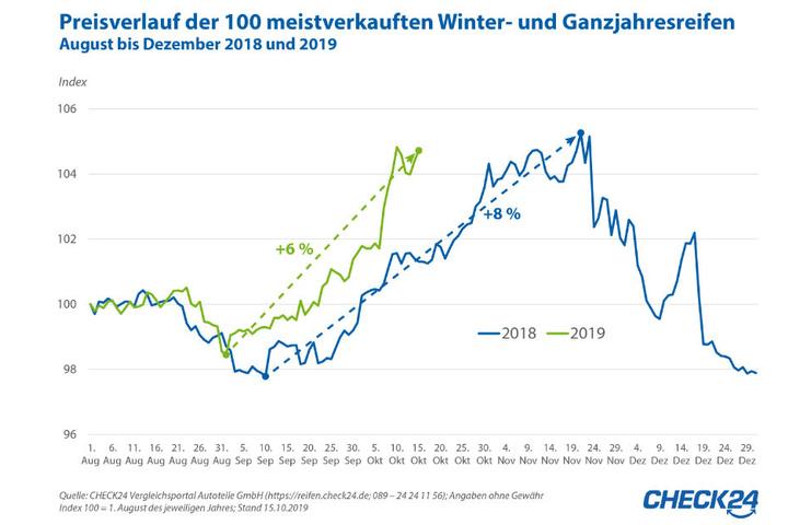 Im November sind Winterreifen besonders teuer.