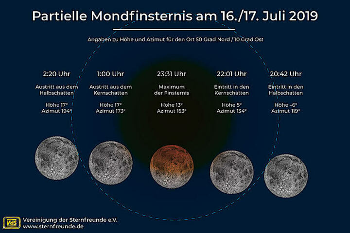 Die Grafik zeigt den Verlauf der partiellen Mondfinsternis.
