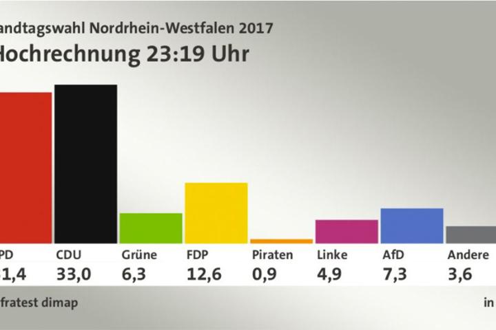 Die CDU und die FDP gehen als große Sieger aus der Wahl am Sonntag hervor.