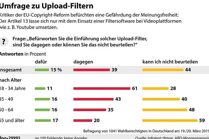 Eine Umfrage zur Einführung der in Artikel 13 vorgesehen Uploadfilter.