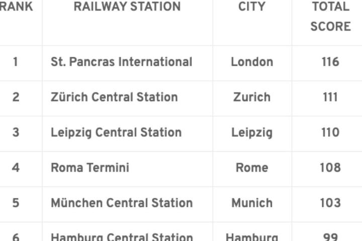 Noch vor München und Hamburg: Leipzig hat den drittbesten Bahnhof Europas