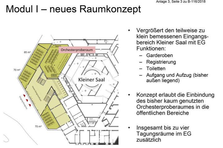 Das neue Raumkonzept. Platz zum Proben für Sinfonieorchester und Singakademie gibt es nicht mehr.