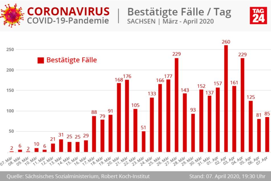 Die Zahl der Infektions-Zuwächse hat sich wieder leicht erhöht.