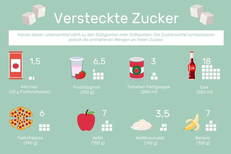 Diese Grafik zeigt, dass Zucker oft in Lebensmitteln versteckt ist.