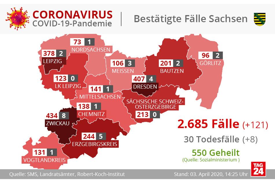 In Sachsen gibt es jetzt 30 Todesfälle, acht mehr als noch am gestrigen Donnerstag.