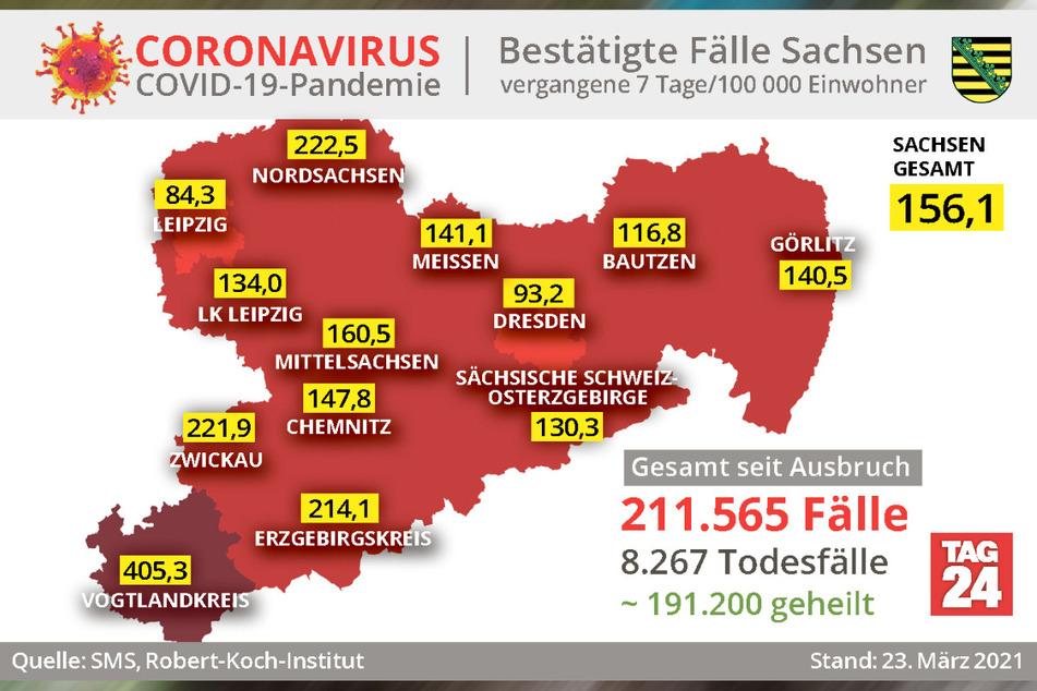 Der Vogtlandkreis ist tiefrot: Die Sieben-Tage-Inzidenz ist aktuell mit 405,3 die höchste in ganz Sachsen.