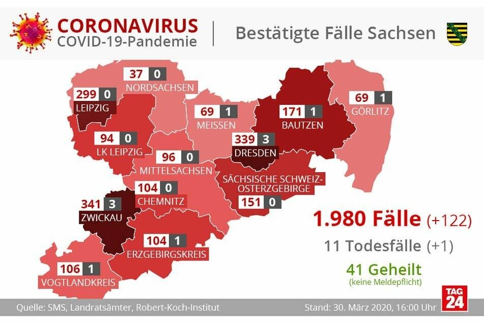 Aktuelle Zahlen aus Sachsen