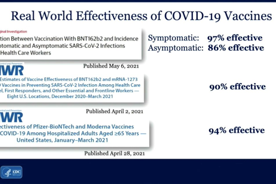 The CDC presented statistics on success of the vaccines at the Covid-19 Response Team press briefing on Thursday.