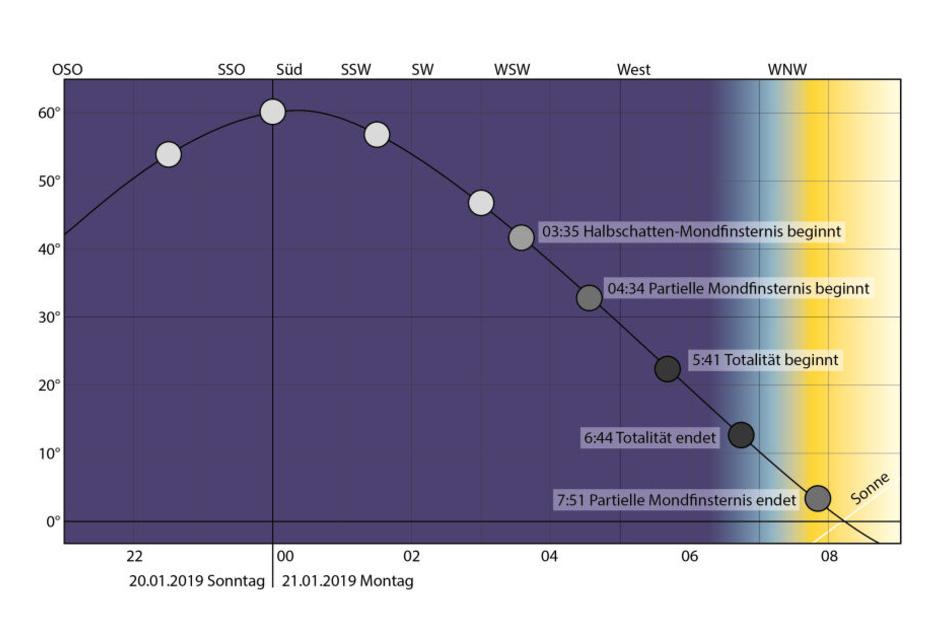 Der genaue Zeitablauf der Mondfinsternis am 21. Januar 2019.