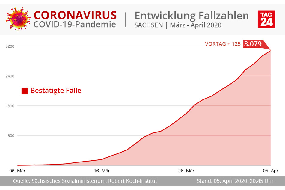 Die aktuelle Entwicklung in Sachsen.