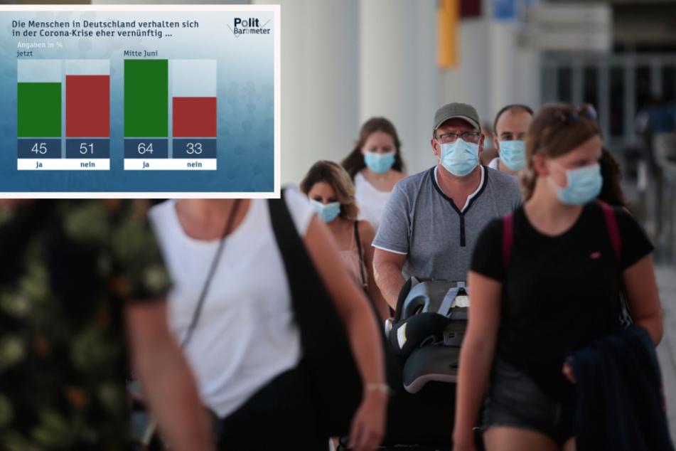 Über 90 Prozent der Befragten befürworten verpflichtende Corona-Tests für Urlaubs-Rückkehrer aus Risiko-Gebieten.