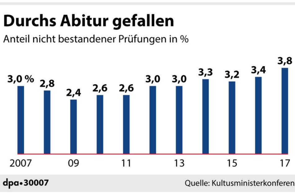 Die Quote der nicht bestandenen Abitur-Prüfungen zwischen 2007 und 2017.