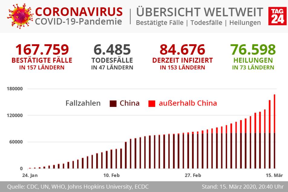 Weltweit sind derzeit 84.676 Menschen infiziert und 76.598 geheilt.