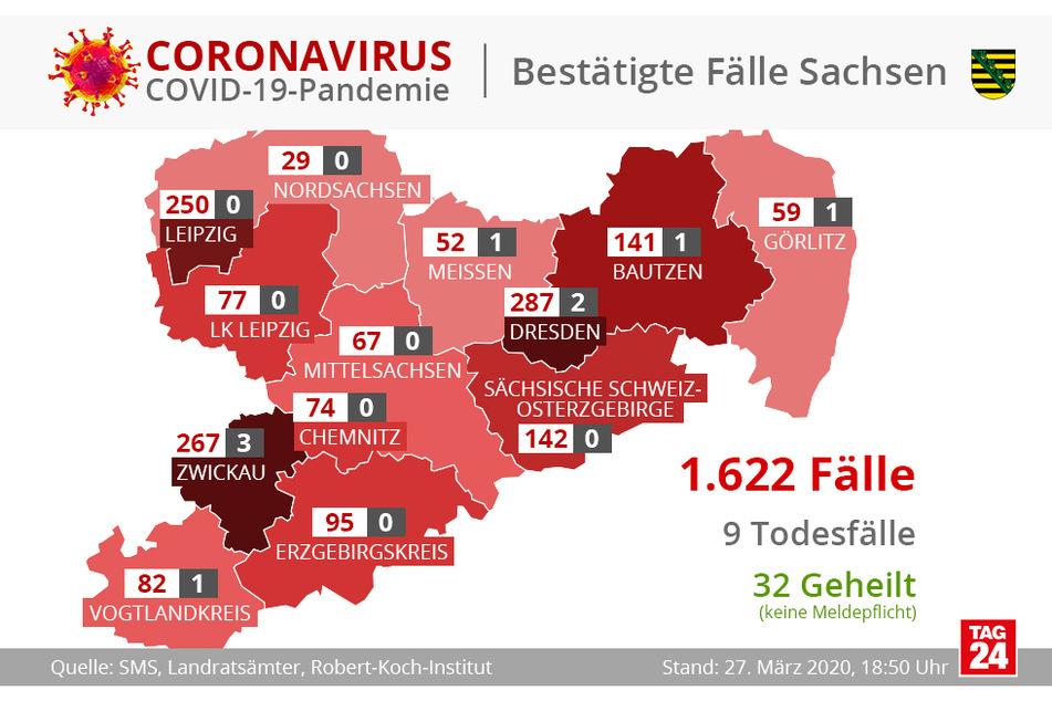 Nunmehr gibt es 1622 registrierte Corona-Fälle in Sachsen.
