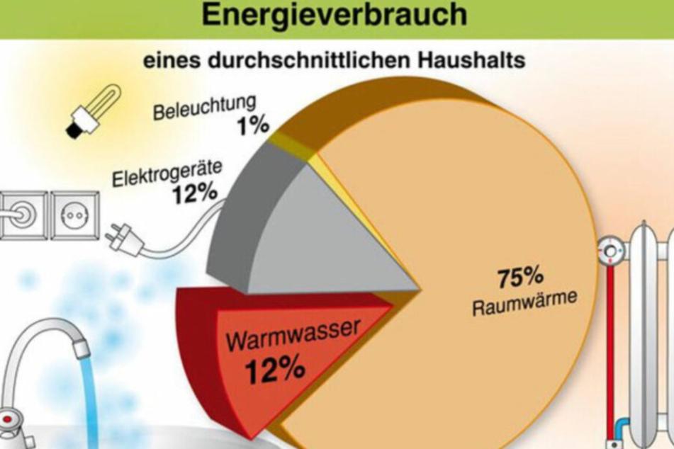 Beim Heizen verbrauchen wir die meiste Energie im Haushalt.