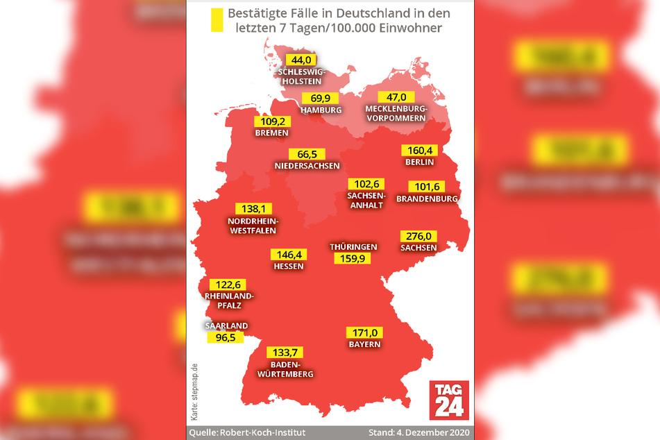 Laut den Angaben des RKI hat es Sachsen am schlimmsten getroffen. Dort gab es in den letzten sieben Tagen durchschnittlich 276 Neuinfektionen pro 100.000 Einwohner.