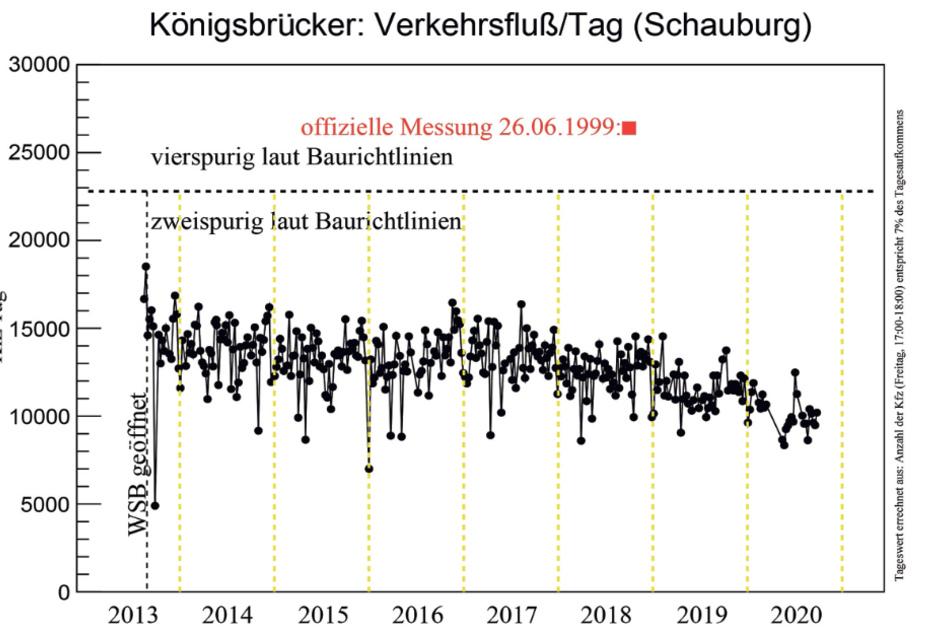 Sämtliche Werte hat die Bürgerinitiative in diese Grafik übertragen. Der rote Punkt zeigt den offiziellen Messwert der Stadt.