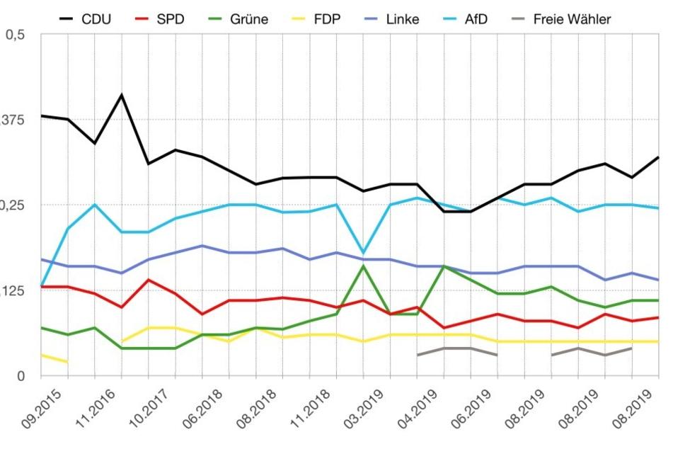 Wahl-Trend: Verlauf der Sonntagsfragen zur Landtagswahl in Sachsen