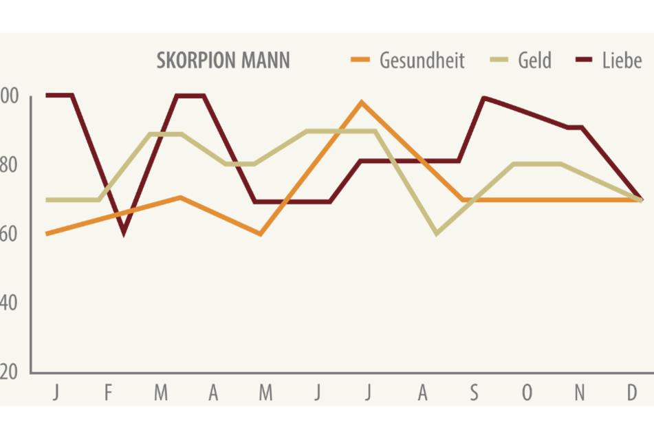 Du bist Skorpion-Mann? Das ist Dein Astro-Jahresbarometer für 2021.